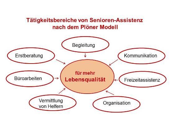 Tätigkeitsbereiche von Senioren-Assistenz